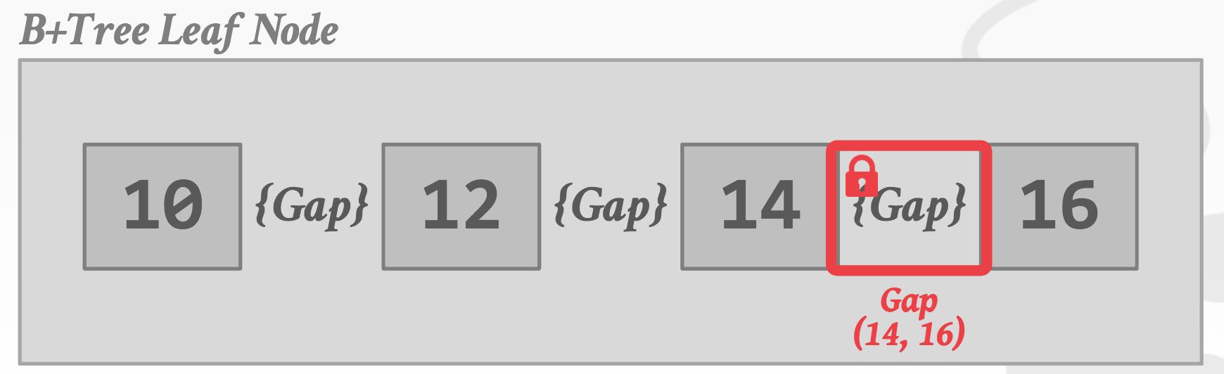 Gap Locking