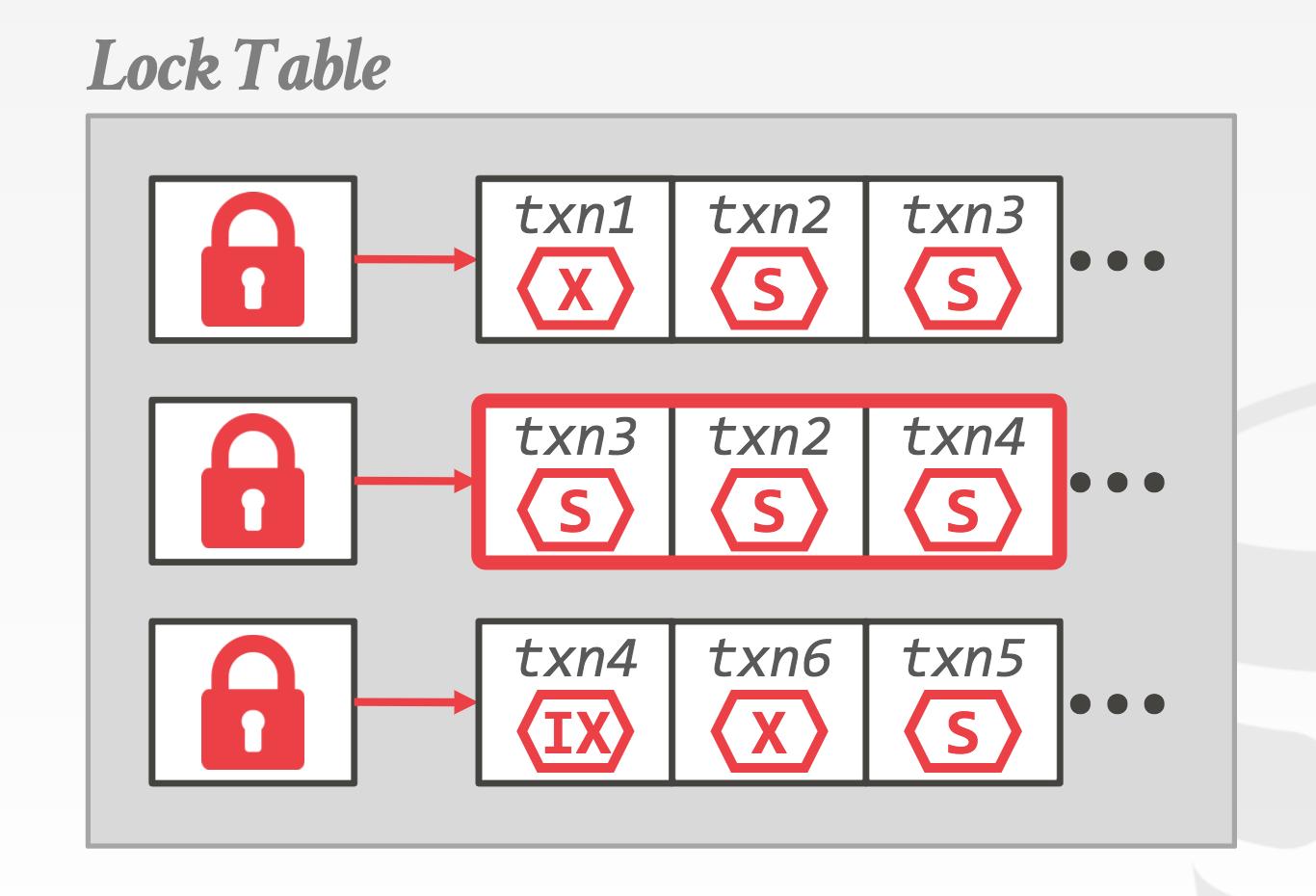 Locking Table
